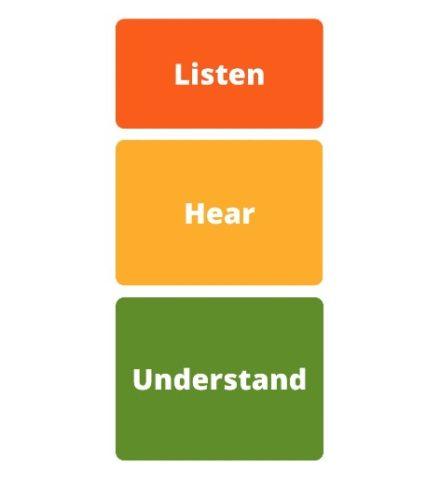 Listen Hear Understand logo