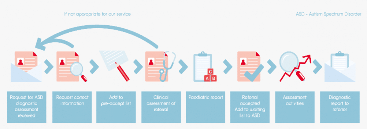 a disgram to explain the ASC assessment process, which goes from referral to assessment