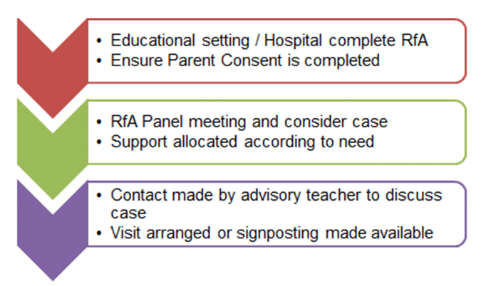 image showing the three stage process: get consent, panel meeting, advisory teacher contacts you