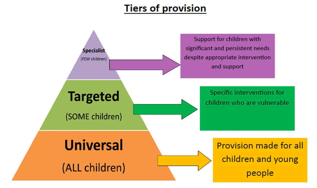 pyramid showing universal, targeted and specilist support