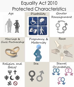 Equality Act Protected Characteristics Infographic
