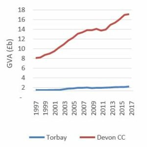 line graph showing Devon and Torbay economies through analysis of Gross Value Added