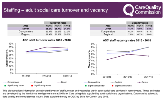 Staffing -m adult social care turnover and vacancy: graphs providing information on estimated levels of staff turnover where in 2015-2018 Devon has a higher rate in 2016/17 but lower rates of staff vacancies overall 2015-2018.