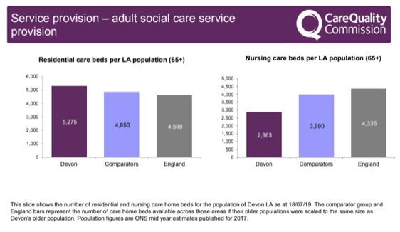 Service provision - adult social care service provision: Number of residientila and nursing care home beds for the population of Devon local authority as at 18 /07.19. As a comparison to England Devon has 5275 and England has 4599 average. Nursing care beds for Devon 2863 and England average 4336.