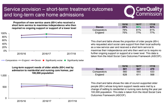 Service provision - short-tern treatment outcomes and long-term care home admissions. This chart and tables shows the rate of council supported older people (aged 65+) whose long term support needs were met by a change of setting to residential or nursing care during the year per 100,000 population.