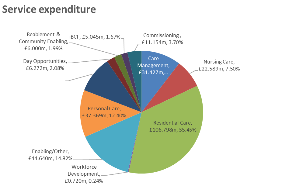 This pie chart sets out the categories of expenditure in the Adult Care & Health budget for 2019/20. Bed based services are still the largest area of spend with almost 43% of the budget