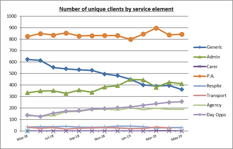 This graph breakdowns of the kinds of services people buy with their Direct Payment May 2018-May 2019. The majority (approx 850) pay for a social care personal assistant (PA) and the least people around 50 pay for respite and day opportunities.