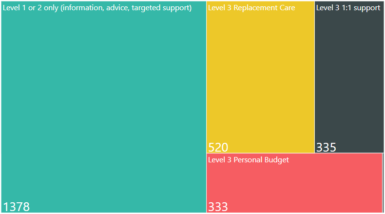 3,889 (18%) of carers known to us were assessed/reviewed in the 2017/18 financial year, of these 523 carers were identified as requiring replacement care to meet their assessed eligible needs for support.